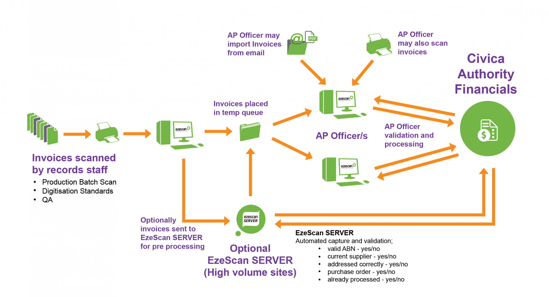 EzeScan Civica Authority Financials Diagram